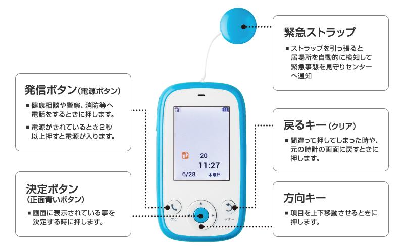 ボタンの意味と使用方法