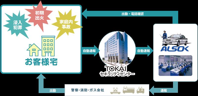 TOKAIのセキュリティフロー
